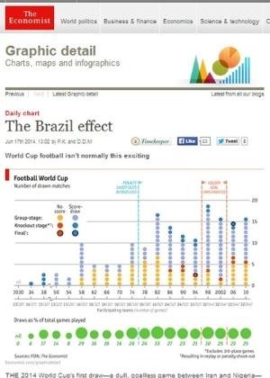 Para a revista inglesa The Economist, o Brasil deu novo fôlego à Copa
